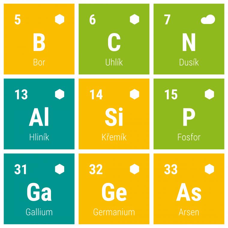 Periodická tabulka prvků 2