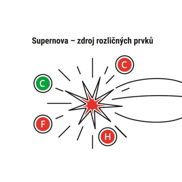 Vznik prvků v supernovách 2